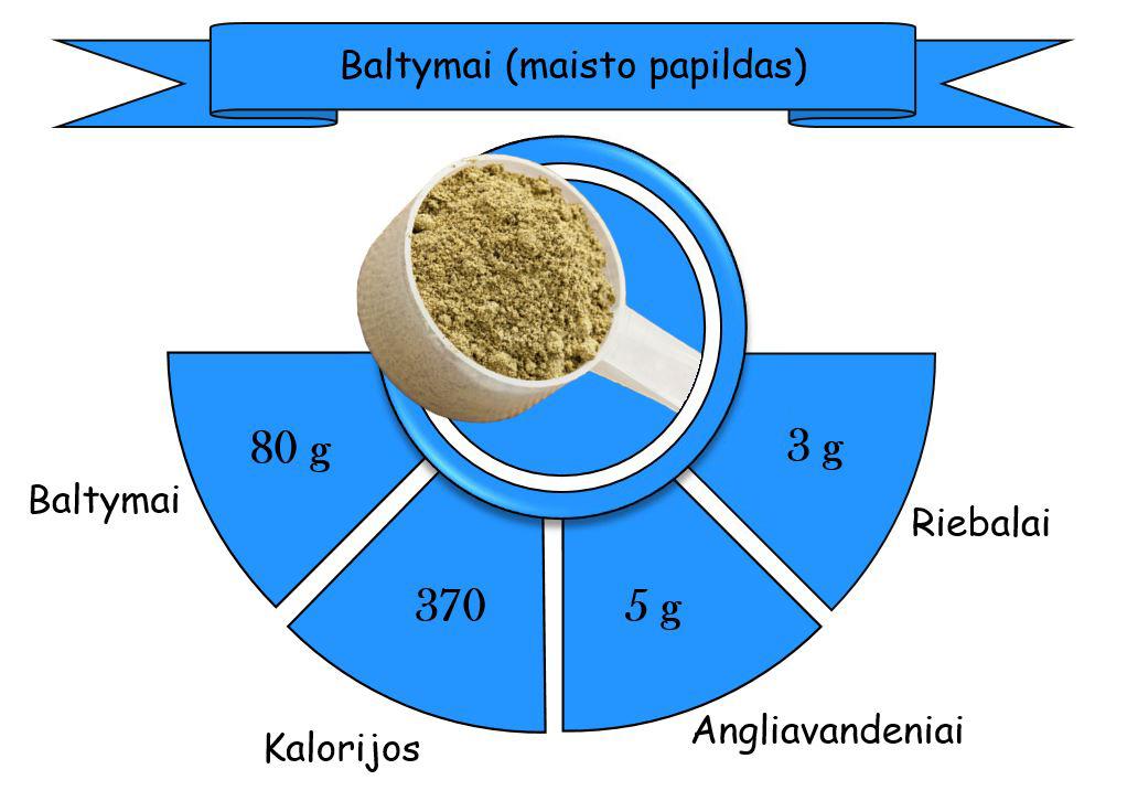 baltymas 2