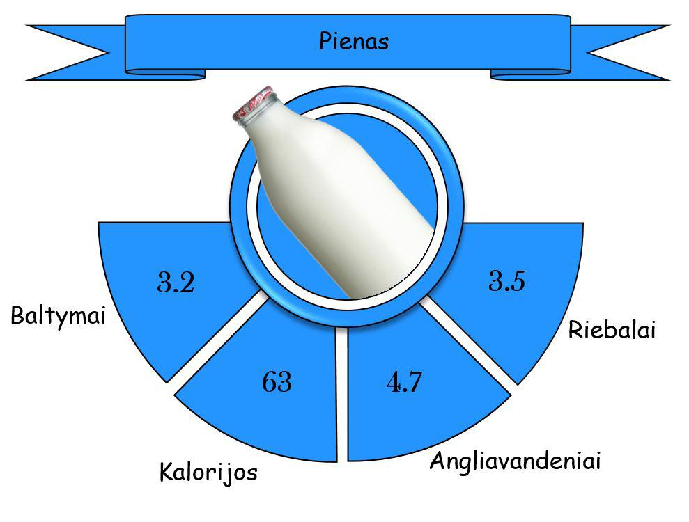 pienas 1